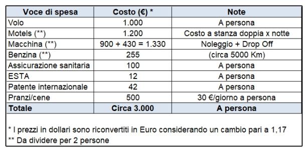 riepilogo_costi_2