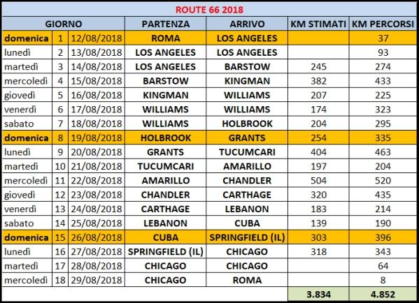 itinerario finale 2018