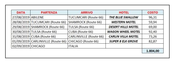 dettaglio_Route66
